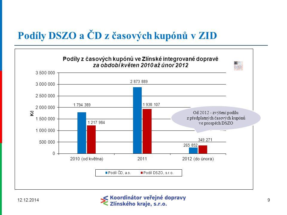 Podíly DSZO a ČD z časových kupónů v ZID