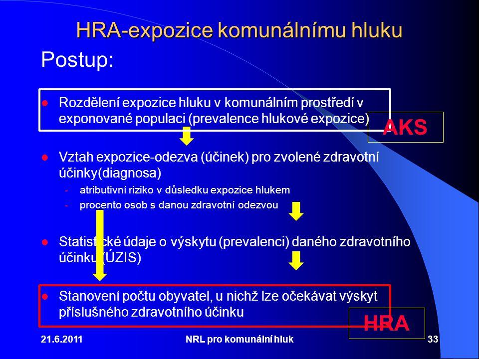 HRA-expozice komunálnímu hluku