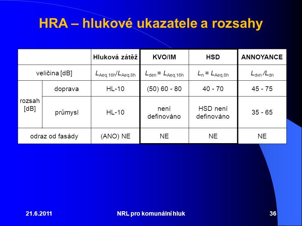 HRA – hlukové ukazatele a rozsahy