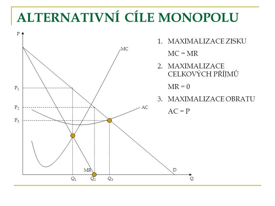 ALTERNATIVNÍ CÍLE MONOPOLU