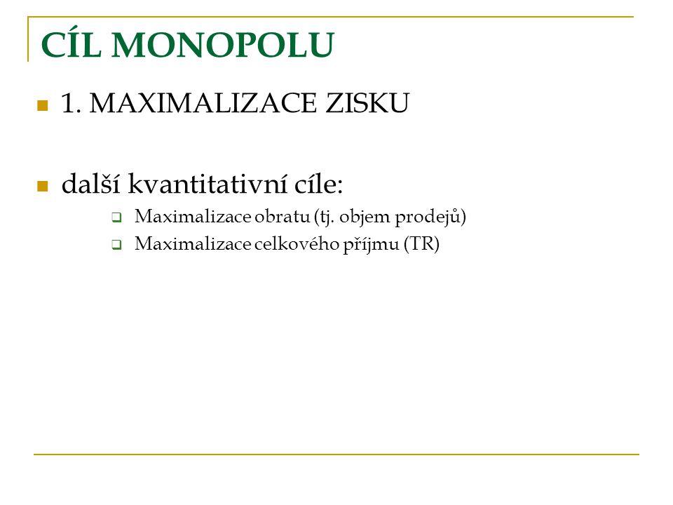 CÍL MONOPOLU 1. MAXIMALIZACE ZISKU další kvantitativní cíle: