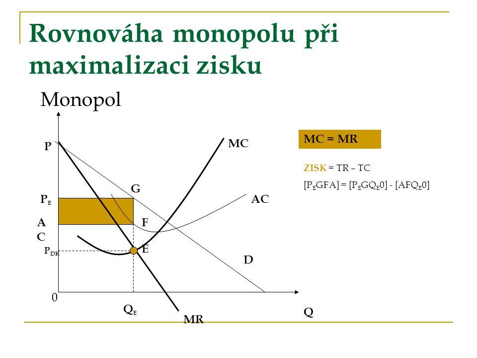 Rovnováha monopolu při maximalizaci zisku
