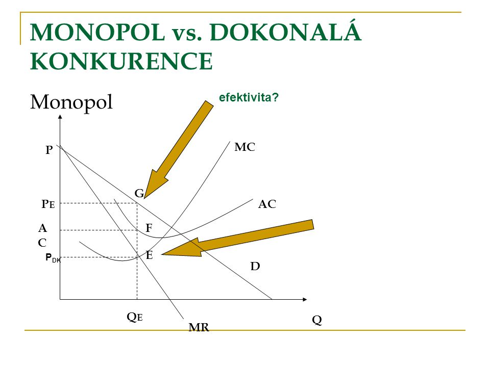 MONOPOL vs. DOKONALÁ KONKURENCE
