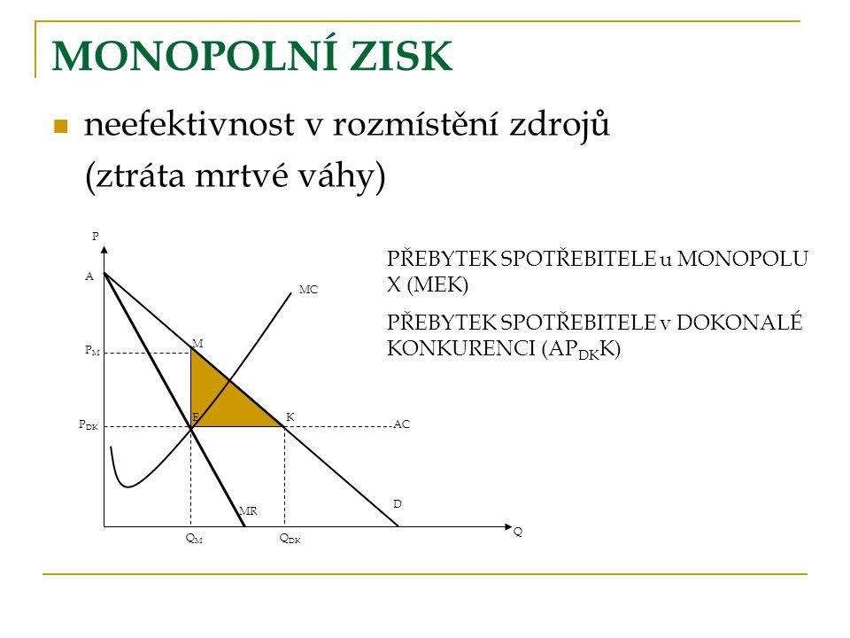 MONOPOLNÍ ZISK neefektivnost v rozmístění zdrojů (ztráta mrtvé váhy)
