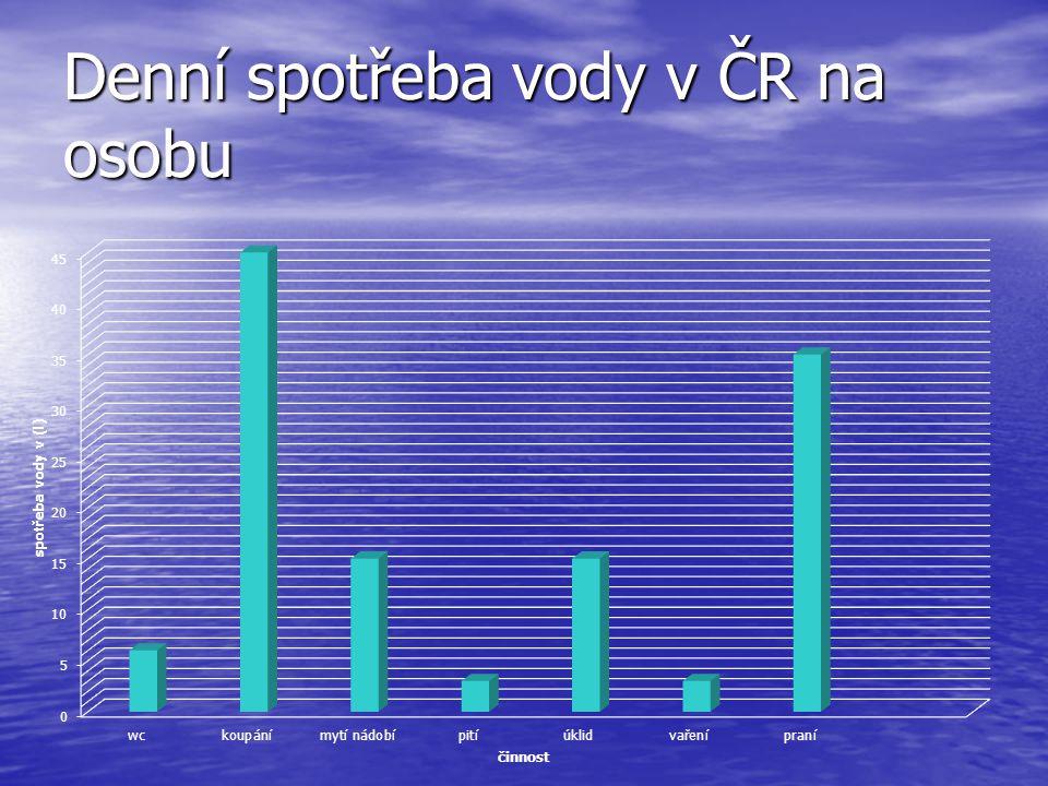 Denní spotřeba vody v ČR na osobu