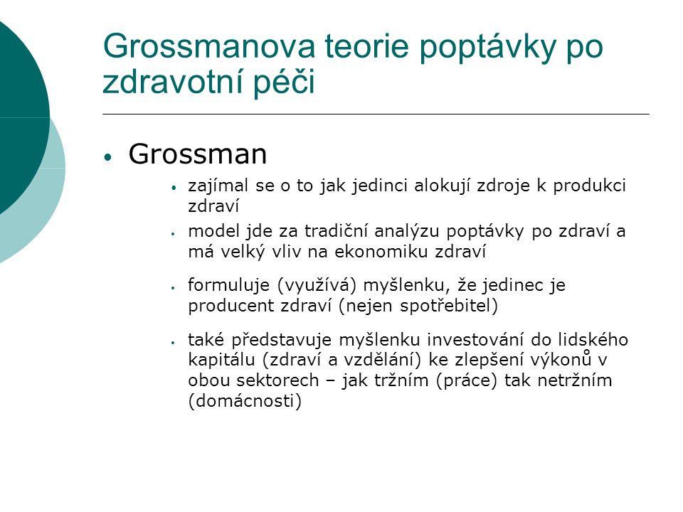Grossmanova teorie poptávky po zdravotní péči