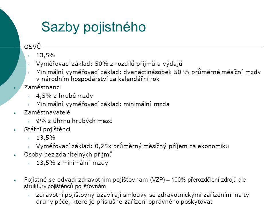 Sazby pojistného OSVČ 13,5%