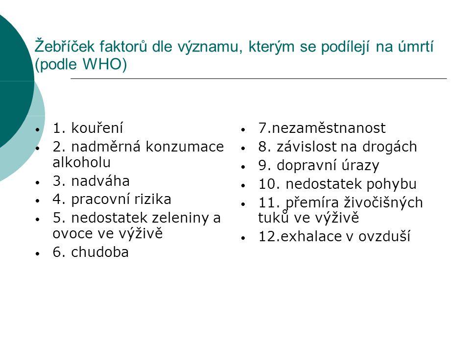 Žebříček faktorů dle významu, kterým se podílejí na úmrtí (podle WHO)