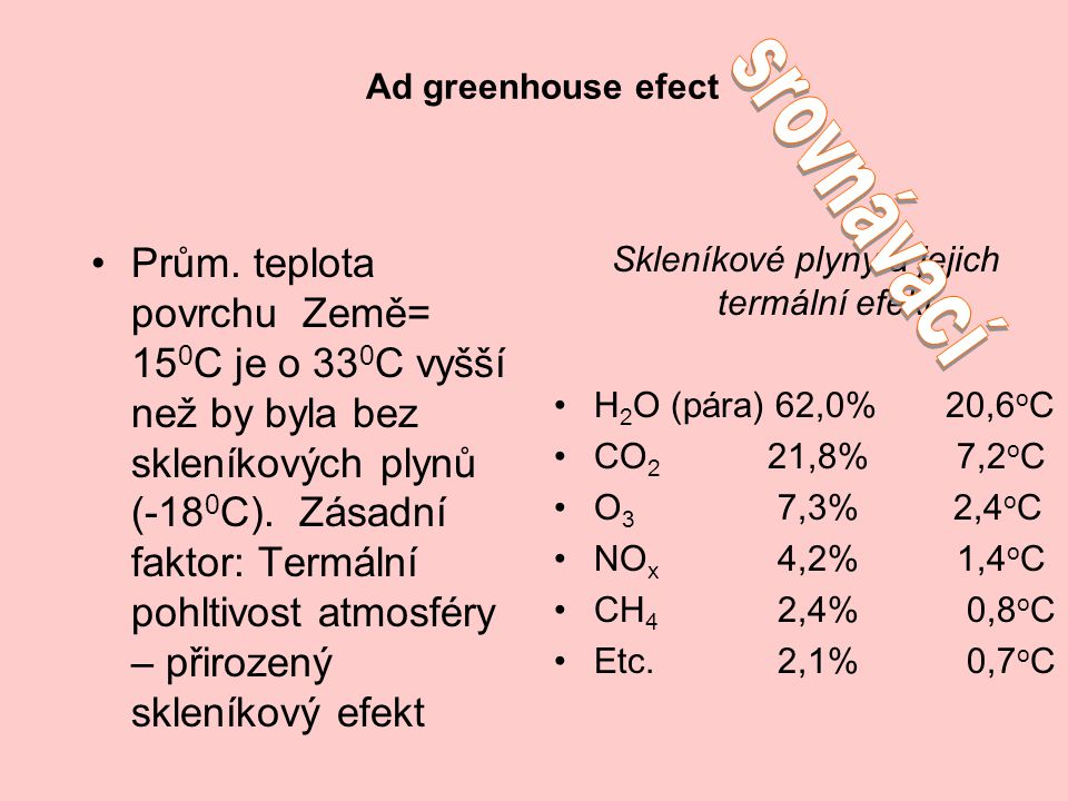 Skleníkové plyny a jejich termální efekt