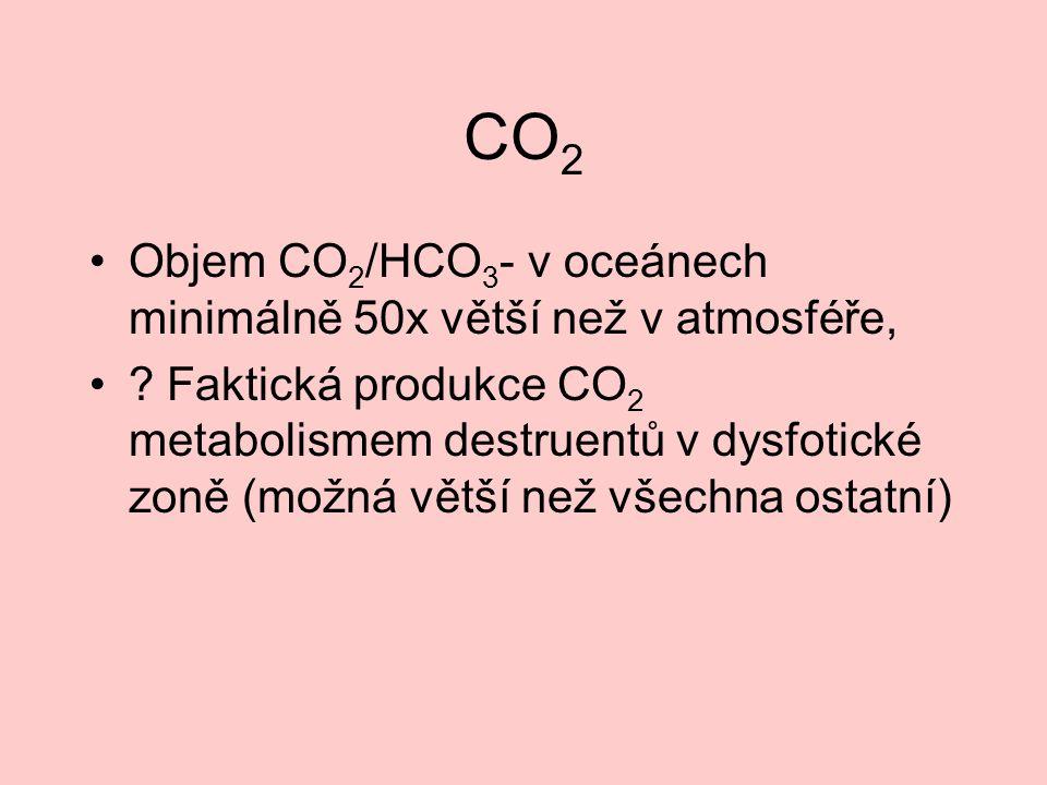 CO2 Objem CO2/HCO3- v oceánech minimálně 50x větší než v atmosféře,