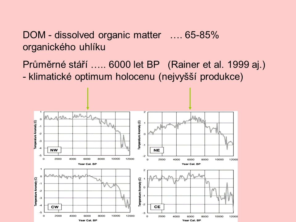 DOM - dissolved organic matter …. 65-85% organického uhlíku