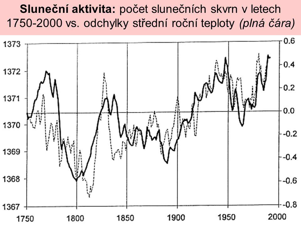 Sluneční aktivita: počet slunečních skvrn v letech 1750-2000 vs