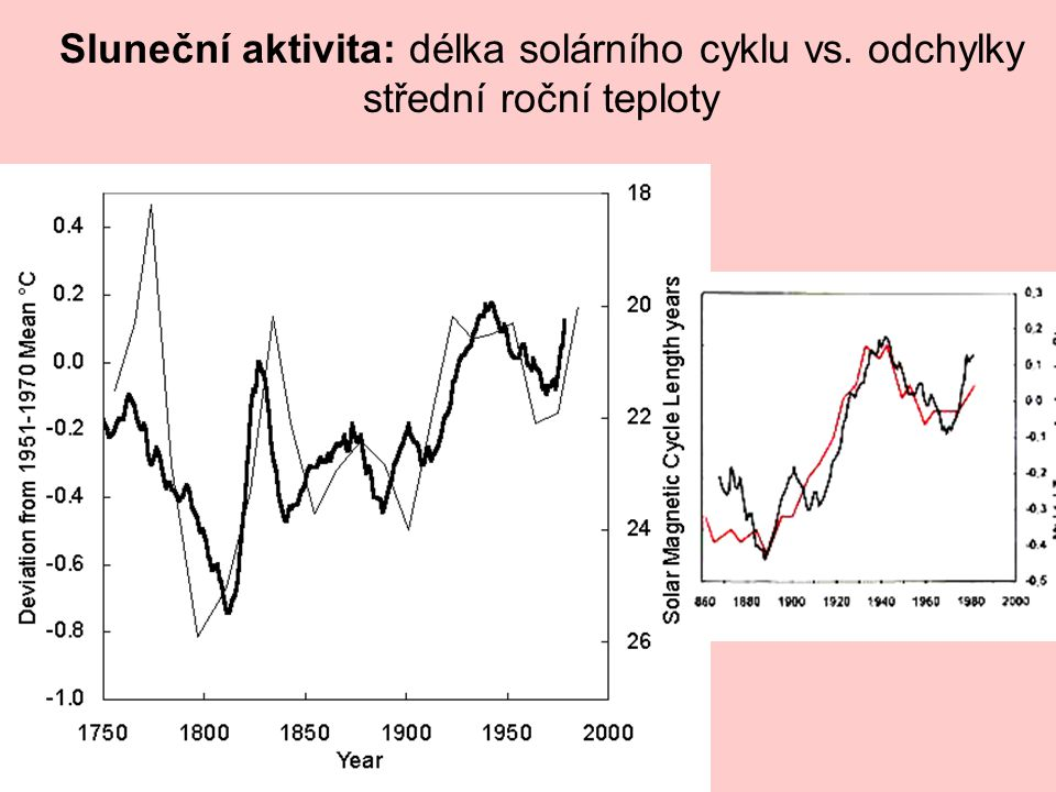 Sluneční aktivita: délka solárního cyklu vs