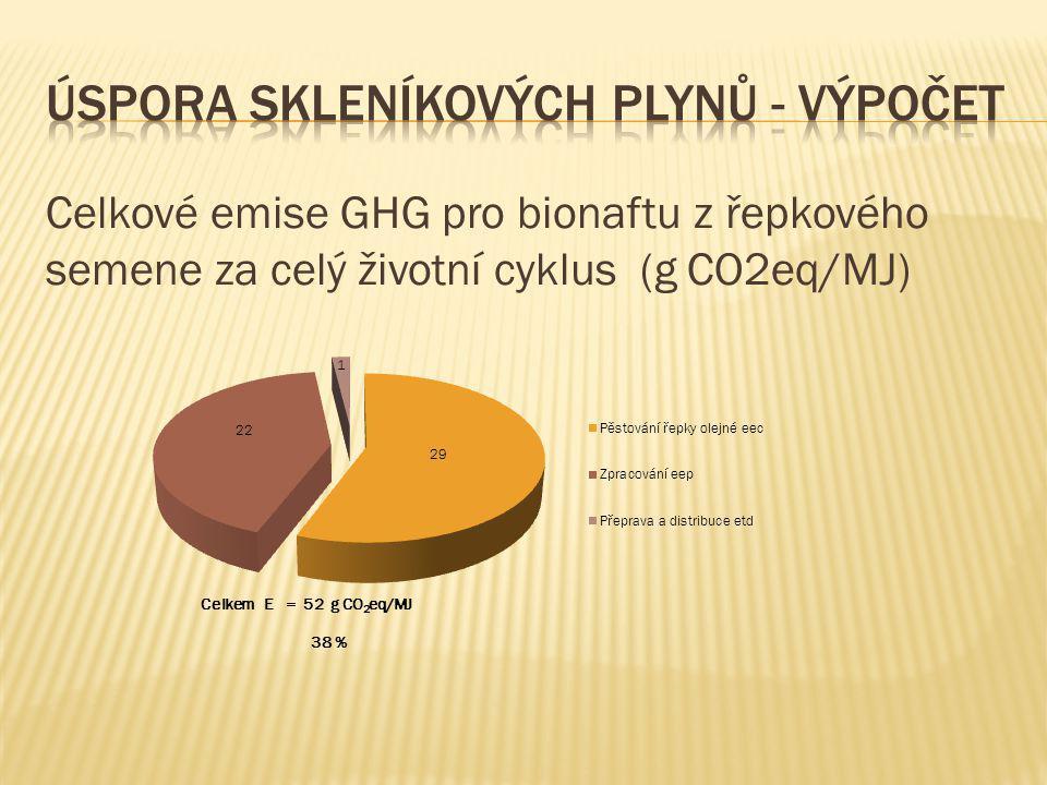 Úspora skleníkových plynů - výpočet