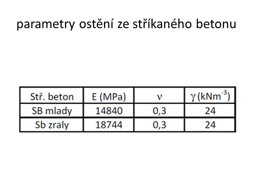 parametry ostění ze stříkaného betonu