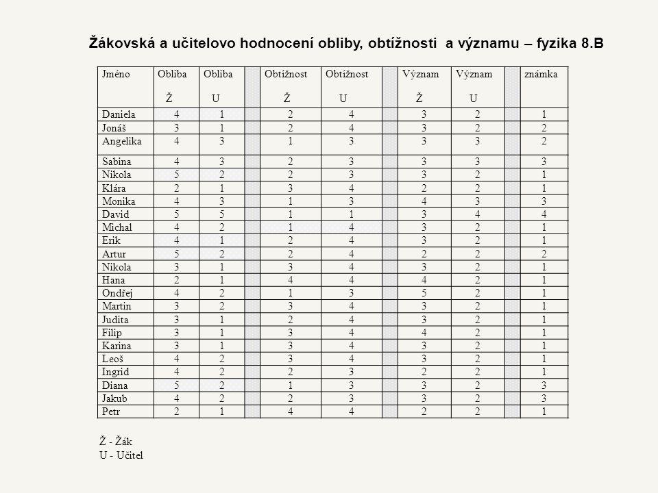 Žákovská a učitelovo hodnocení obliby, obtížnosti a významu – fyzika 8