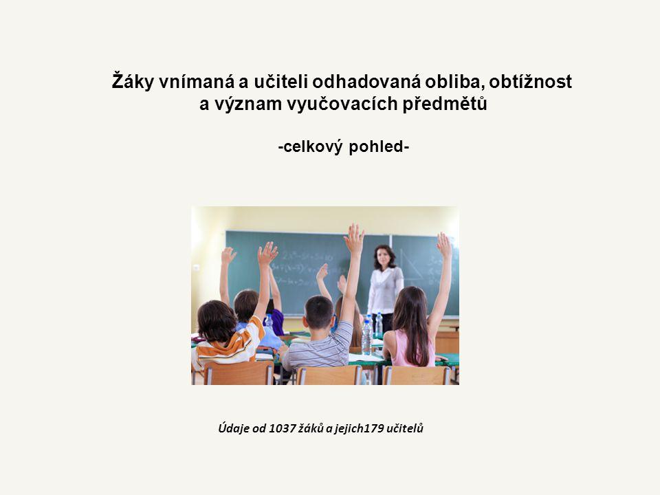 Žáky vnímaná a učiteli odhadovaná obliba, obtížnost
