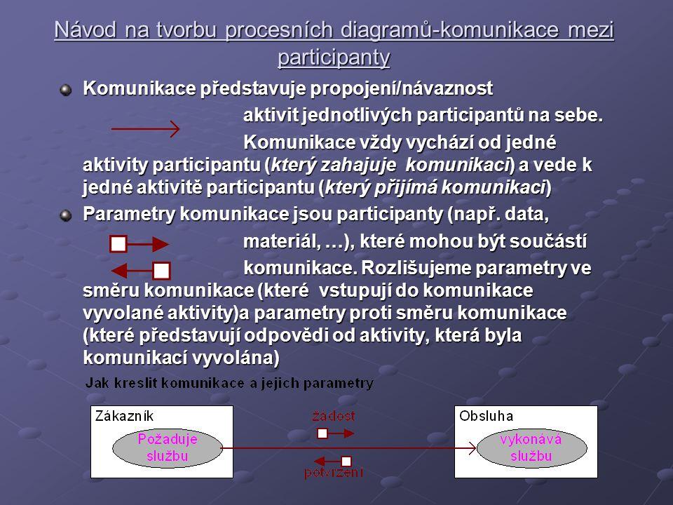 Návod na tvorbu procesních diagramů-komunikace mezi participanty