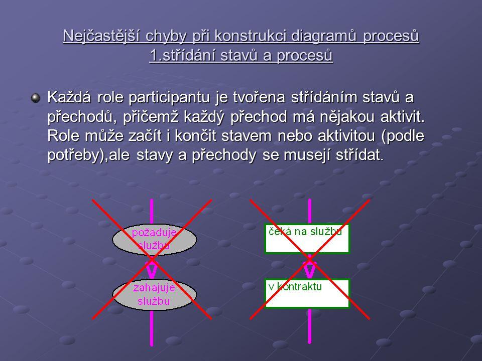 Nejčastější chyby při konstrukci diagramů procesů 1