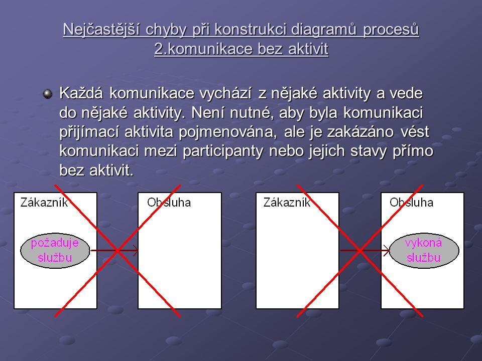 Nejčastější chyby při konstrukci diagramů procesů 2
