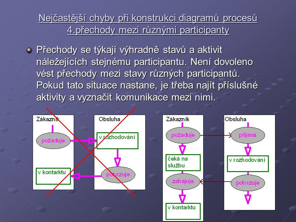 Nejčastější chyby při konstrukci diagramů procesů 4