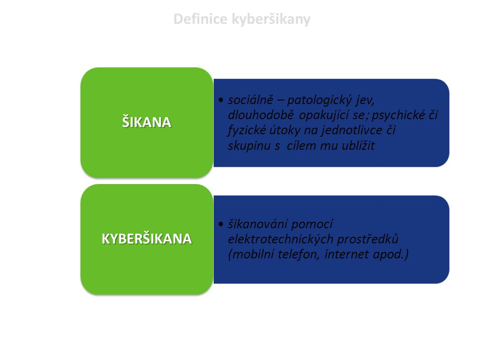 Definice kyberšikany ŠIKANA KYBERŠIKANA