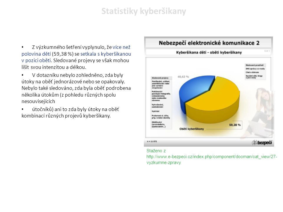 Statistiky kyberšikany