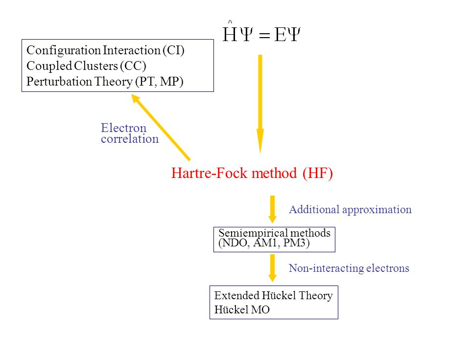 Hartre-Fock method (HF)