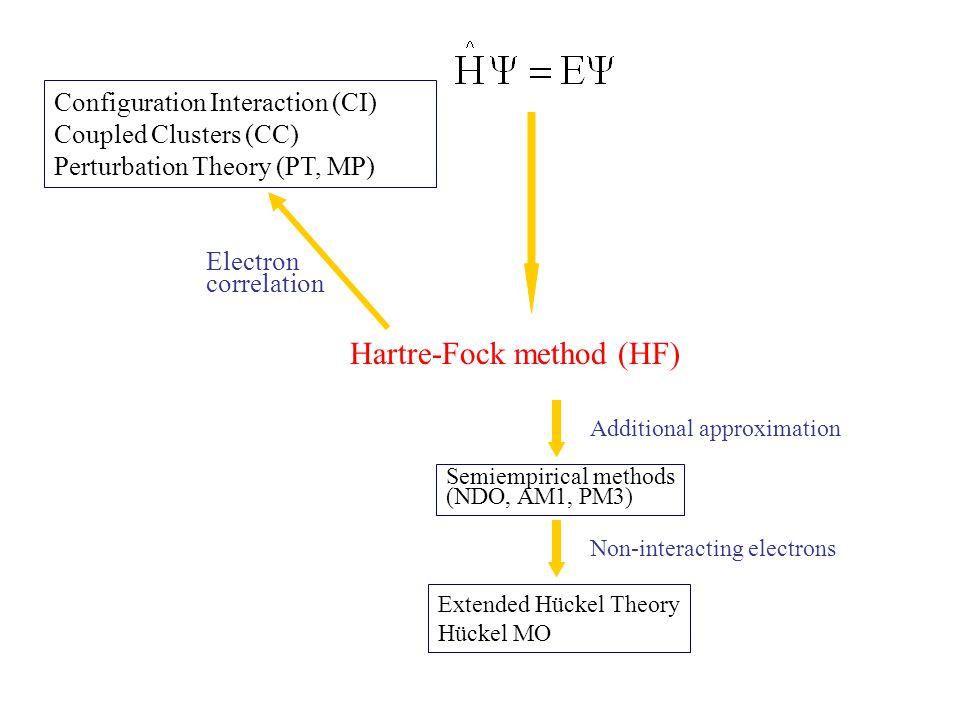 Hartre-Fock method (HF)