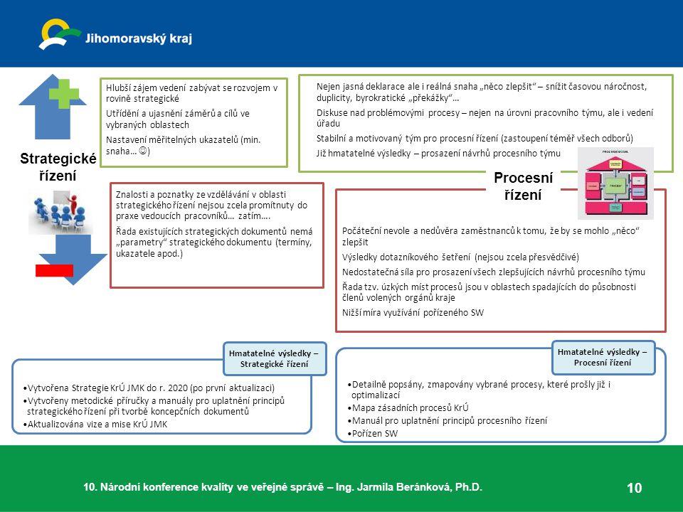 Strategické řízení Procesní řízení