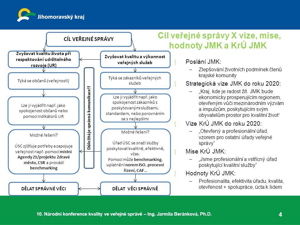 Cíl veřejné správy X vize, mise, hodnoty JMK a KrÚ JMK
