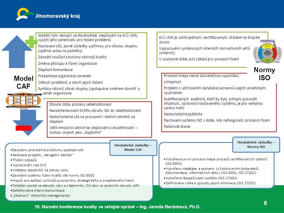 Hmatatelné výsledky – Model CAF Hmatatelné výsledky – Normy ISO