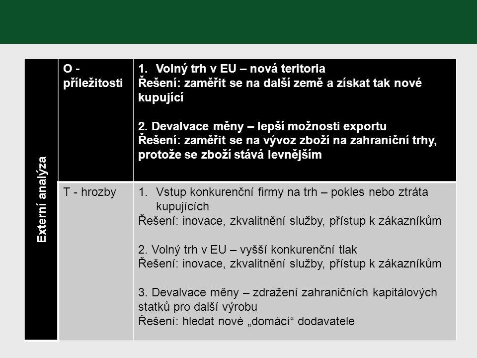 Externí analýza O - příležitosti. Volný trh v EU – nová teritoria. Řešení: zaměřit se na další země a získat tak nové kupující.