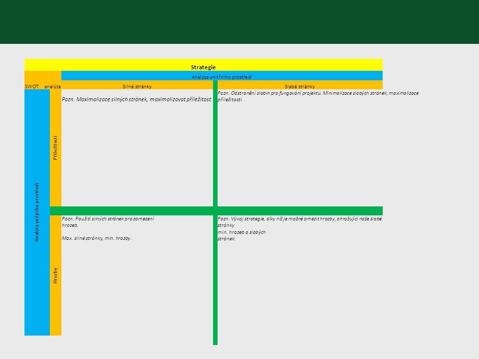Strategie SWOT analýza. Analýza vnitřního prostředí. Silné stránky. Slabé stránky. Analýza vnějšího prostředí.