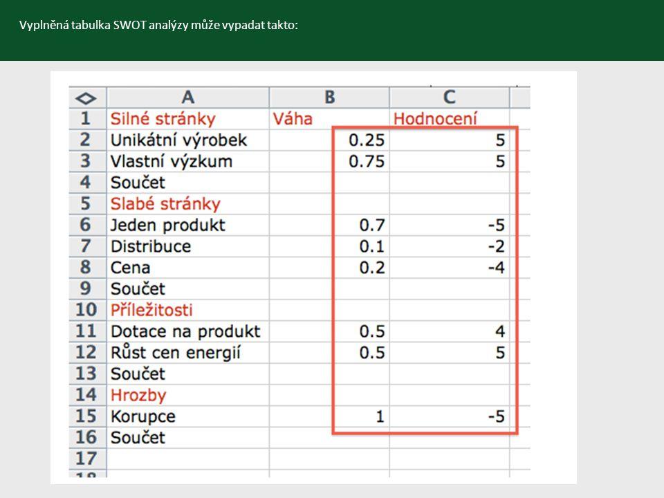 Vyplněná tabulka SWOT analýzy může vypadat takto: