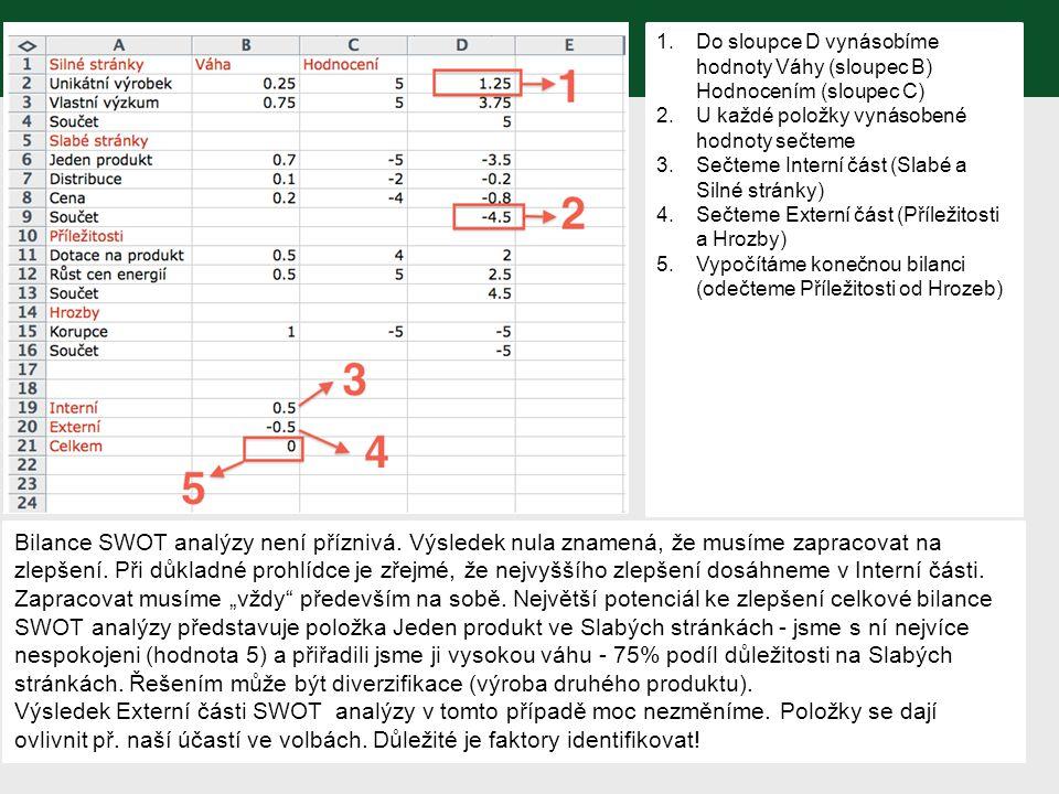 Do sloupce D vynásobíme hodnoty Váhy (sloupec B) Hodnocením (sloupec C)