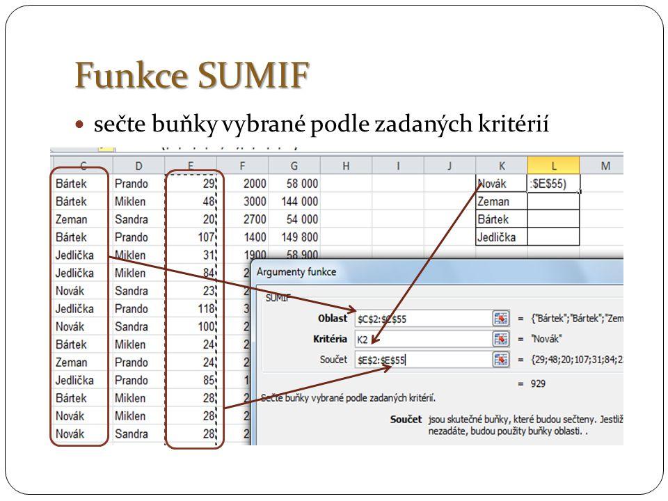 Funkce SUMIF sečte buňky vybrané podle zadaných kritérií