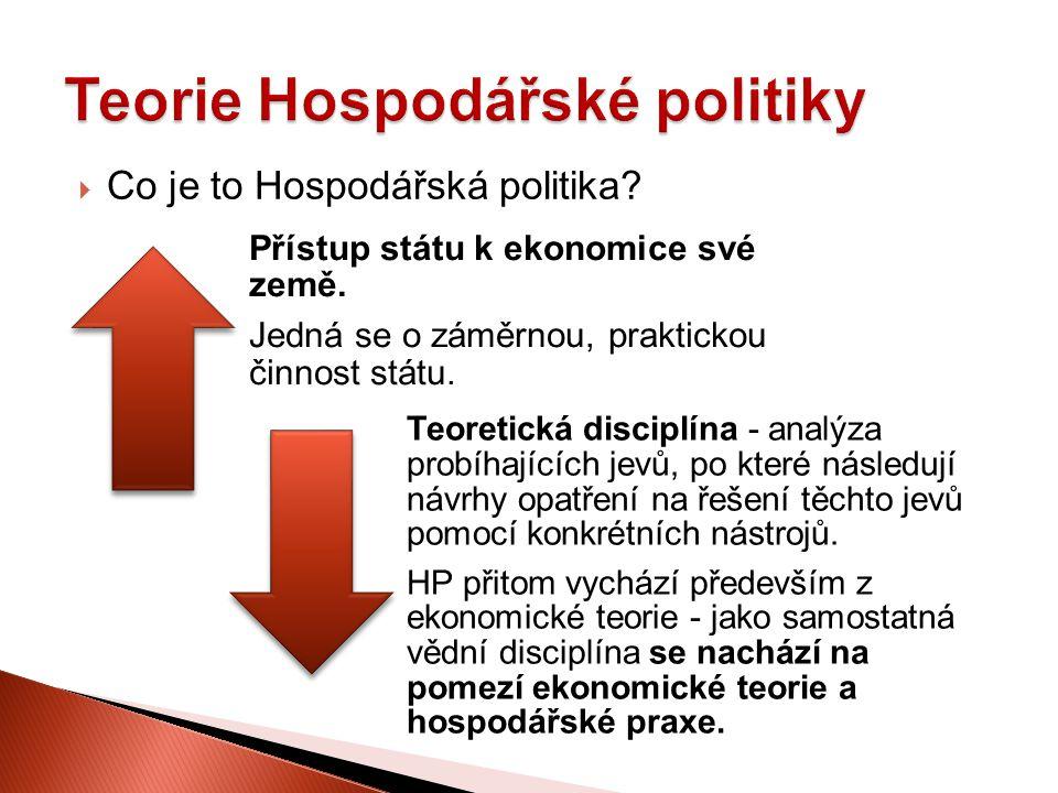 Teorie Hospodářské politiky