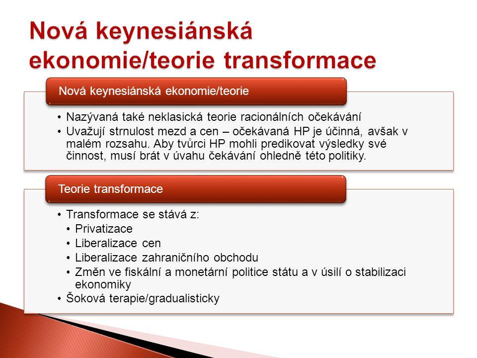Nová keynesiánská ekonomie/teorie transformace