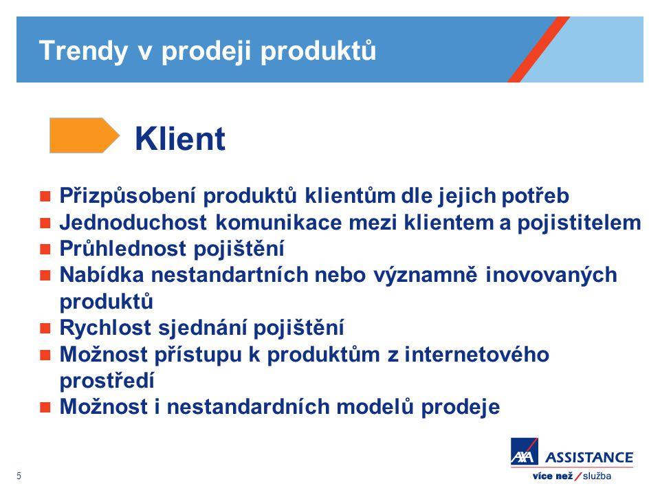 Trendy v prodeji produktů