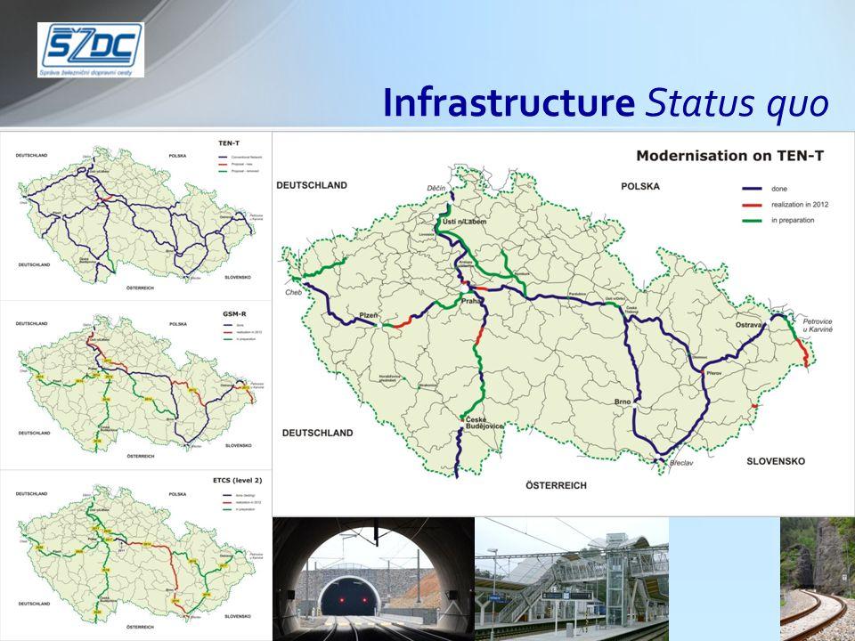 Infrastructure Status quo
