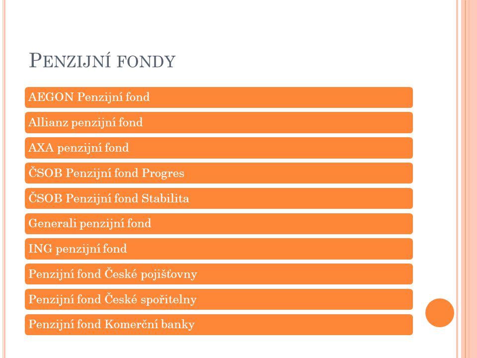 Penzijní fondy AEGON Penzijní fond Allianz penzijní fond
