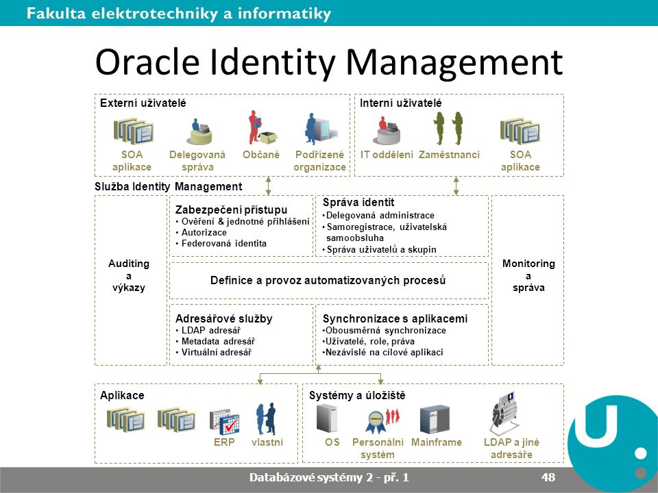 Oracle Identity Management