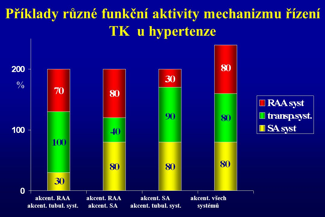 Příklady různé funkční aktivity mechanizmu řízení TK u hypertenze