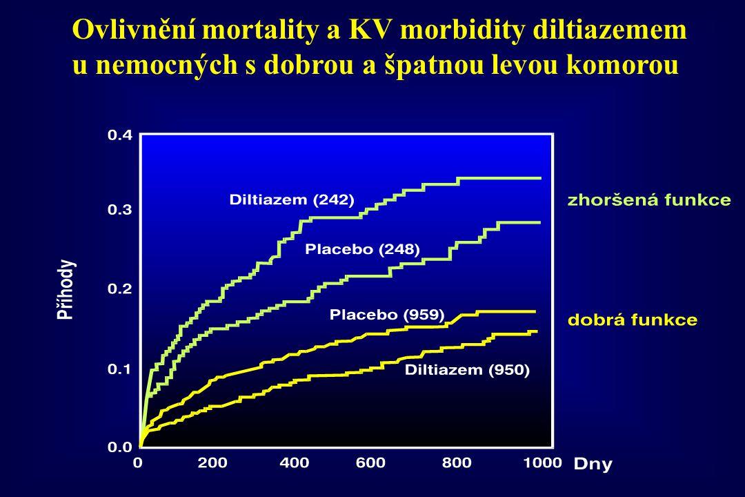 Ovlivnění mortality a KV morbidity diltiazemem