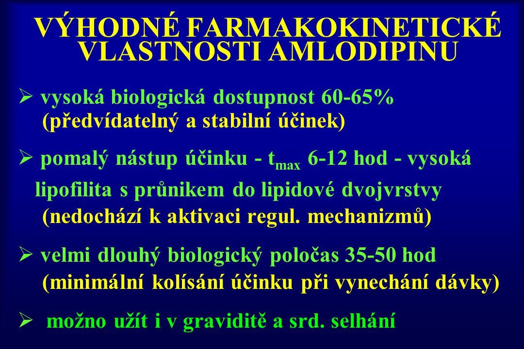 VÝHODNÉ FARMAKOKINETICKÉ VLASTNOSTI AMLODIPINU
