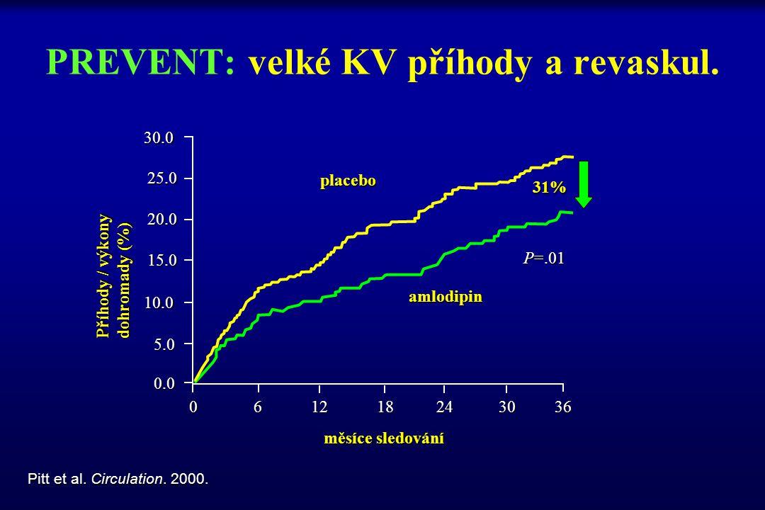 PREVENT: velké KV příhody a revaskul.