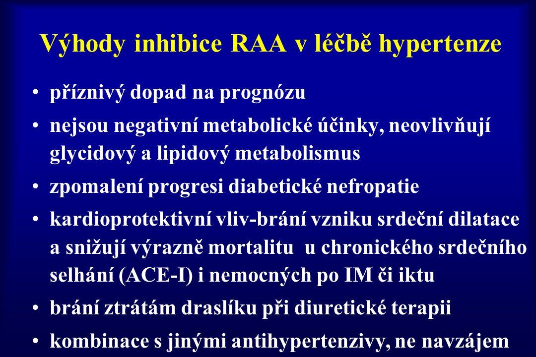 Výhody inhibice RAA v léčbě hypertenze