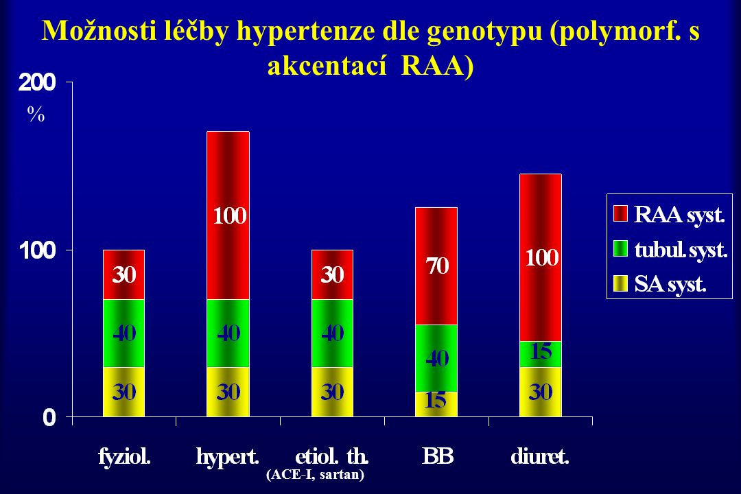 Možnosti léčby hypertenze dle genotypu (polymorf. s akcentací RAA)