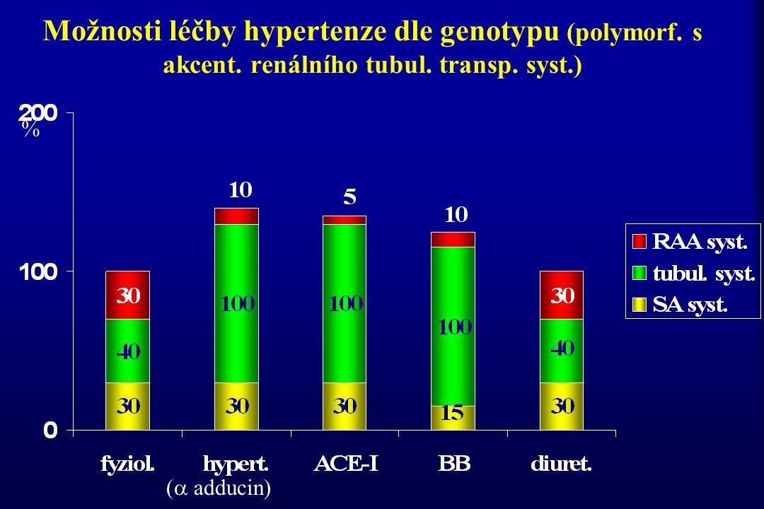 Možnosti léčby hypertenze dle genotypu (polymorf. s akcent